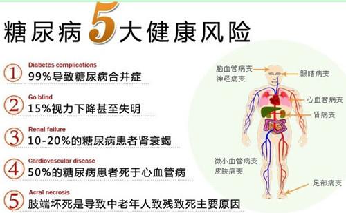 糖尿病五大典型症状