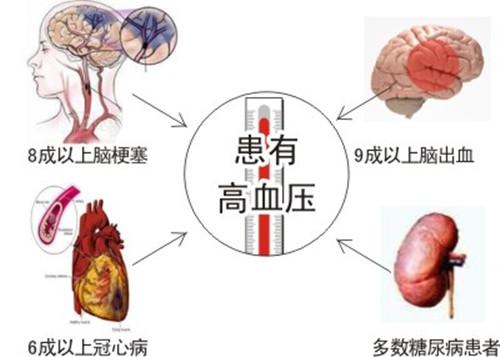 高血压患者怎么通过日常生活调理?