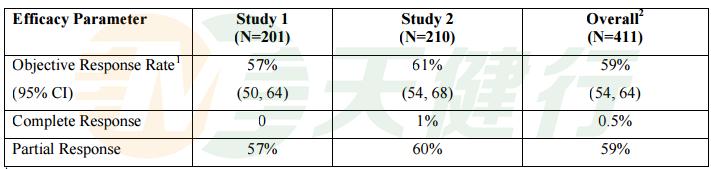 革命性肺癌药物AZD9291,孟加拉仿制药售价仅十分之一