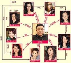 刘銮雄睡过的女明星 刘銮雄玩过的女人