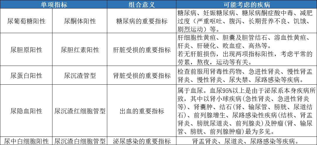 尿液酸碱度7_尿常规报告解读_妙手医生